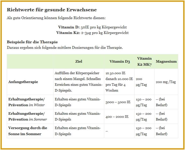 Vitamin D Präparate Dr Schweikart