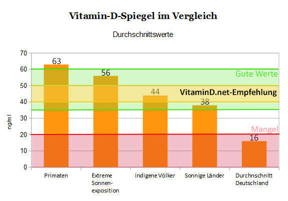 Vitamin d mangel 10 ng ml