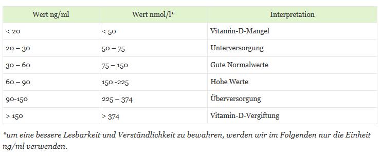 Vitamin-D-Spiegel