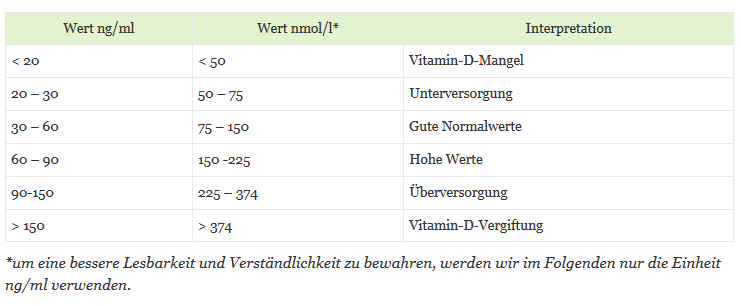 gegen vitamin d mangel
