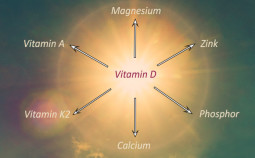 Vitamin-D-Kombinationen