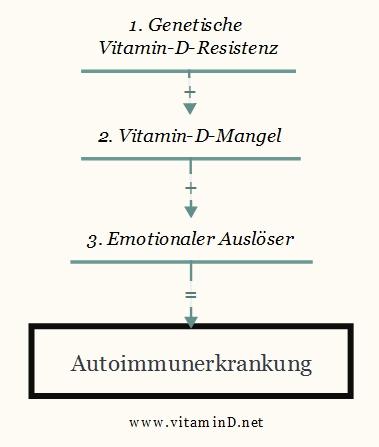 Autoimmunerkrankung